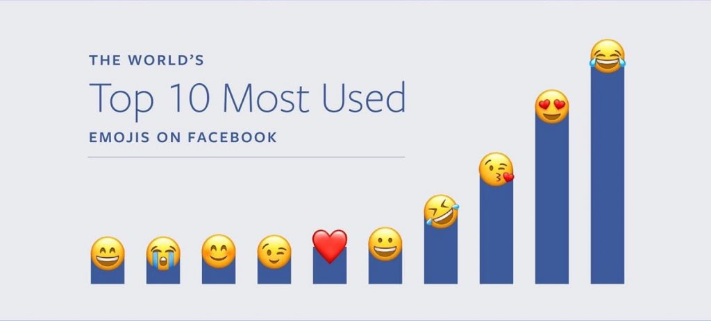 Le 10 emoji più usate